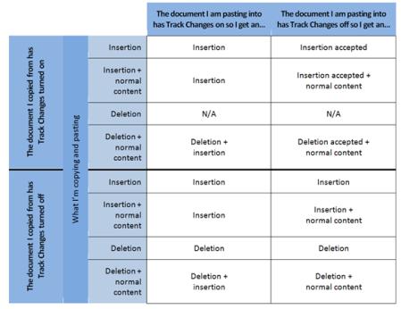 Pasting Track Changes matrix
