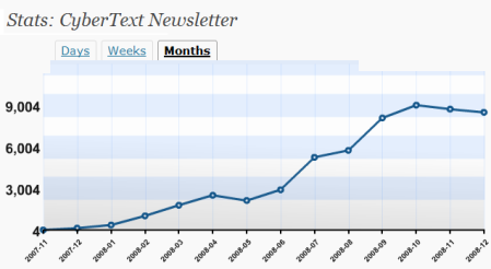 Blog stats for 2008, by month