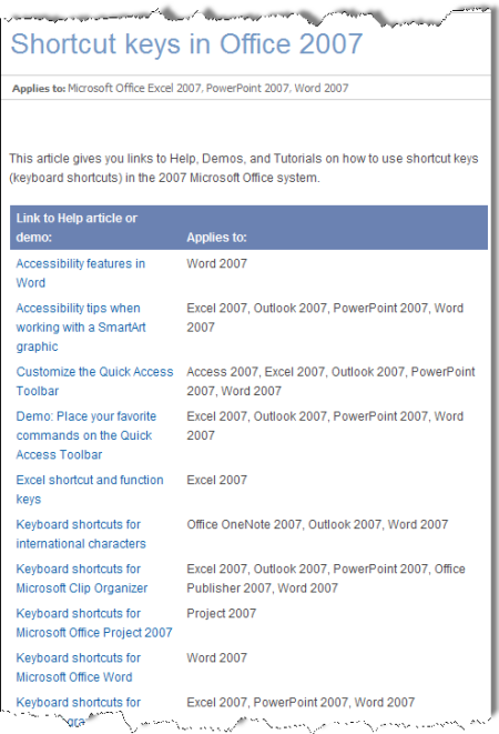 Keyboard shortcuts cybertext newsletter page 3 for Outlook 2007 template shortcut