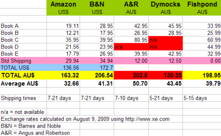 Book prices: Comparison