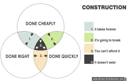 Venn diagram of fast, cheap, good
