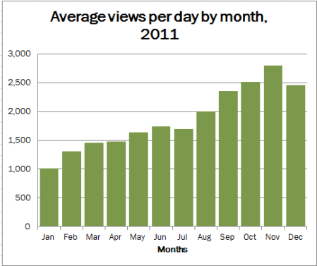 2011 blog stats - graph of average daily views by month for 2011