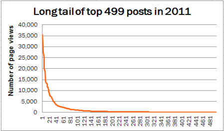 2011 blog stats - graph of the long tail for 499 posts 2011 only