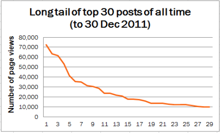 2011 blog stats - graph of the long tail for the top 30 posts 2008-2011