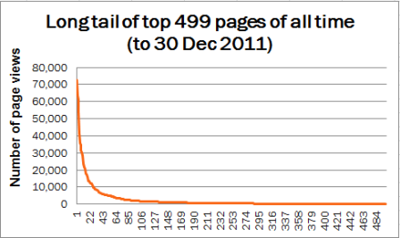 2011 blog stats - graph of the long tail for 499 posts 2008-2011
