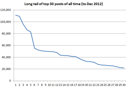 blog_stats_2012_02
