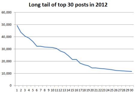 blog_stats_2012_03
