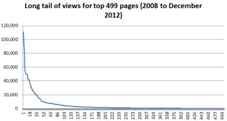 blog_stats_2012_04