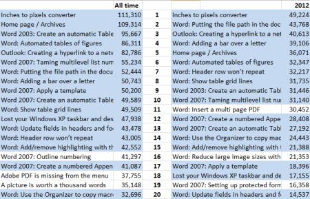 blog_stats_2012_05
