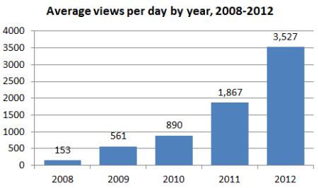 blog_stats_2012_06