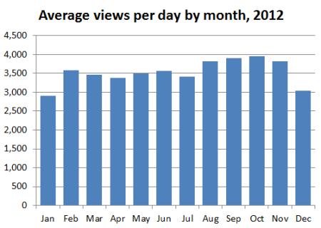 blog_stats_2012_07