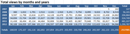 blog_stats_2012_08