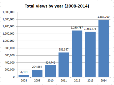 2014_stats_02_total_views_by_year