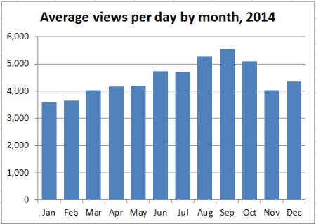 2014_stats_03_avg_daily_views_by_mth