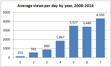 2014_stats_04_avg_daily_views_by_yr
