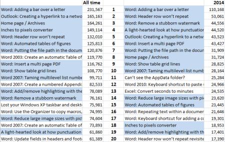 2014_stats_05_top_20_posts
