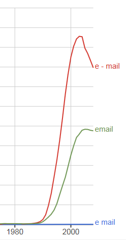 ngrams_email