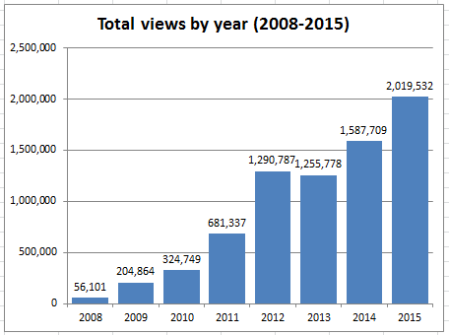 2015_stats_02_total_views_by_year