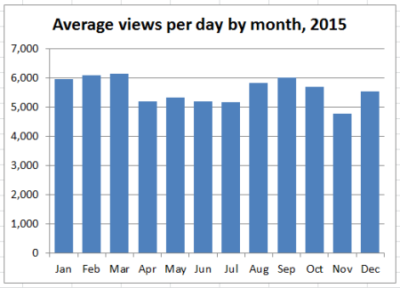 2015_stats_03_avg_daily_views_by_mth