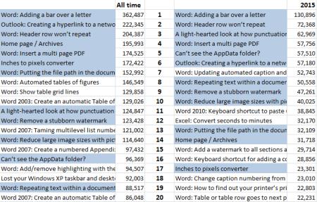2015_stats_05_top_20_posts