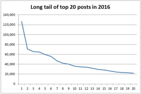 2016_blog_stats06