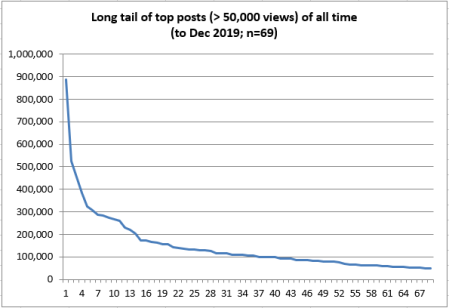 Line graph showing the number of views received by the top 69 posts (all those with more than 50,000 views between 2008 and 2019)
