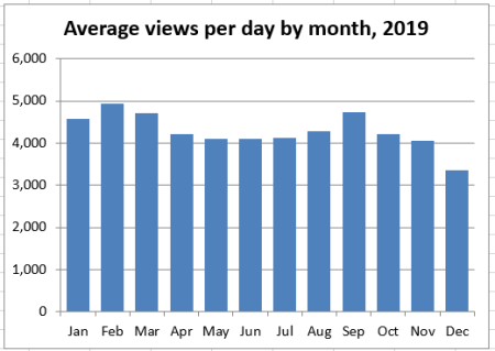 Bar graph of the average view per day, by month, for 2019