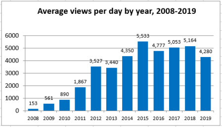 Bar graph of average number of view per day for all years from 2008 to 2019