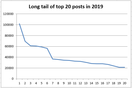 Line graph of the top 20 posts for 2019 (based on number of times viewed)
