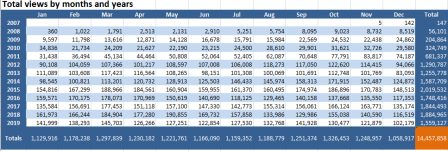 Table of total view by months and years, with totals for each year (rows) and month (columns), and a grand total