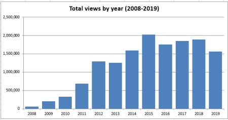 Total views for all years from 2008 to 2019, charted as a bar graph with each year represented by a bar