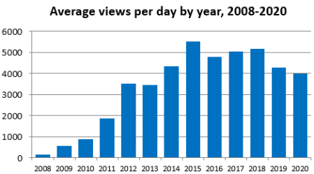 Graph showing average number of views per day over each year from 2008 to 2020. The highest was about 5500 in 2015, and about 4000 per day in 2020