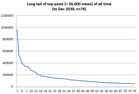 Graph of the long tail of the 76 posts with more than 50,000 views, over all time. The top 5 posts have had between 300,00 and 1 million views.