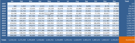 Table listing total number of views by month for each year from 2007 to 2020