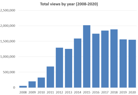 Column graph showing total number of views for each year from 2008 to 2020